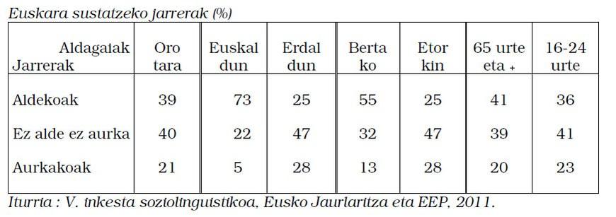Euskara sustatzeko jarrerak (%)